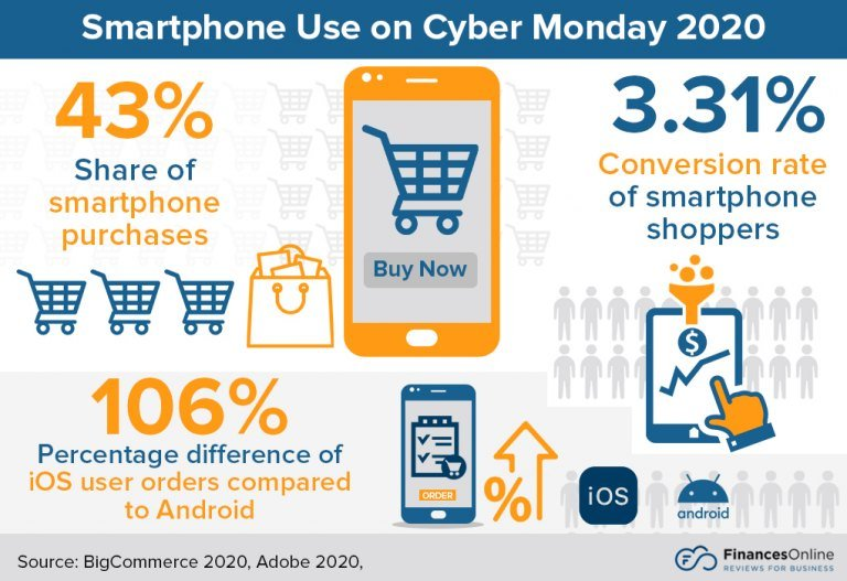 Smartphone Use on Cyber Monday
