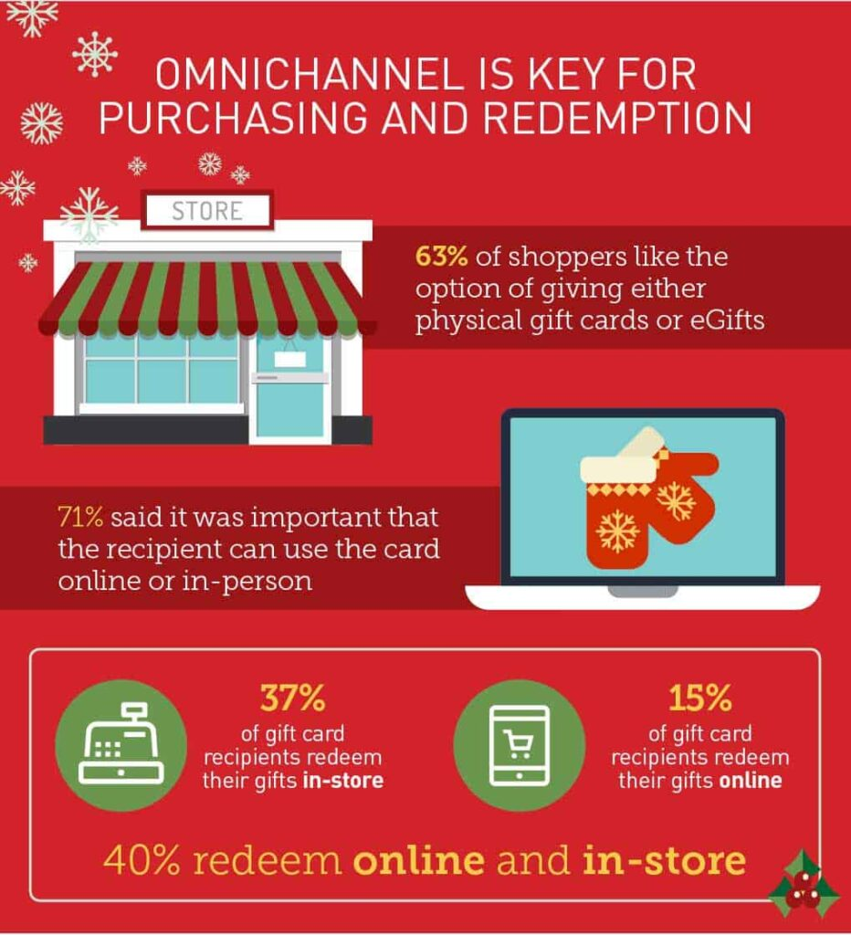 Offer a Seamless Gift Card Experience for Customers
