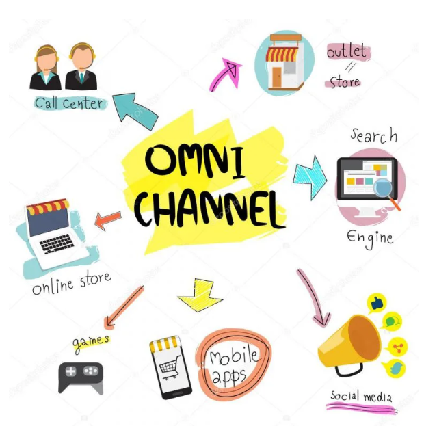omnichannel ecommerce connectpos