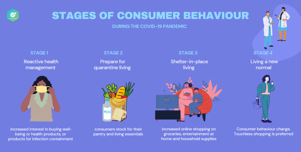 Consumer behaviour changes during COVID-19