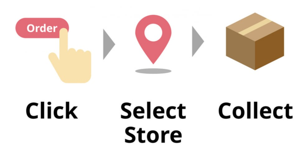 POS solution: Click-and-collect