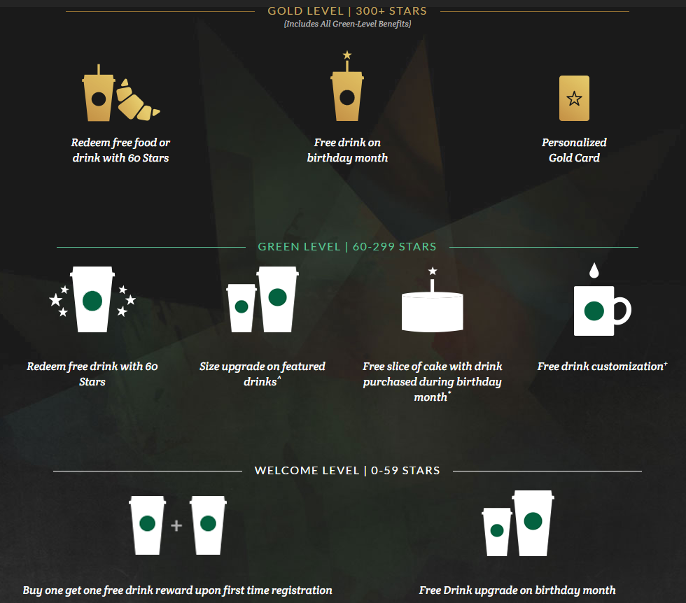 Starbucks - the coffee giant - has one of the best loyalty programs