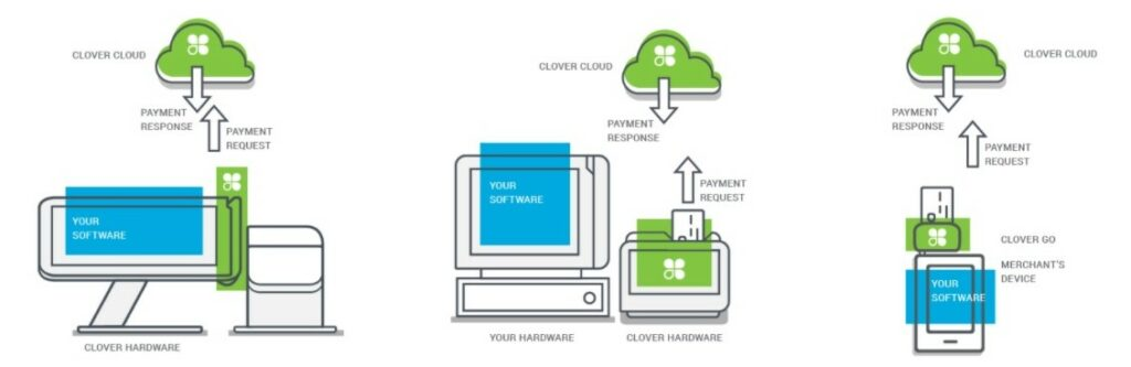 Clover provides a number of different ways to link a POS with its payment devices
