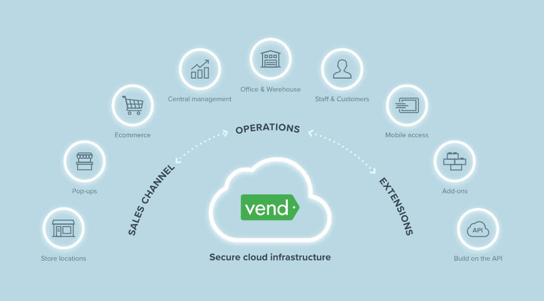 Multi-store management in Vend POS