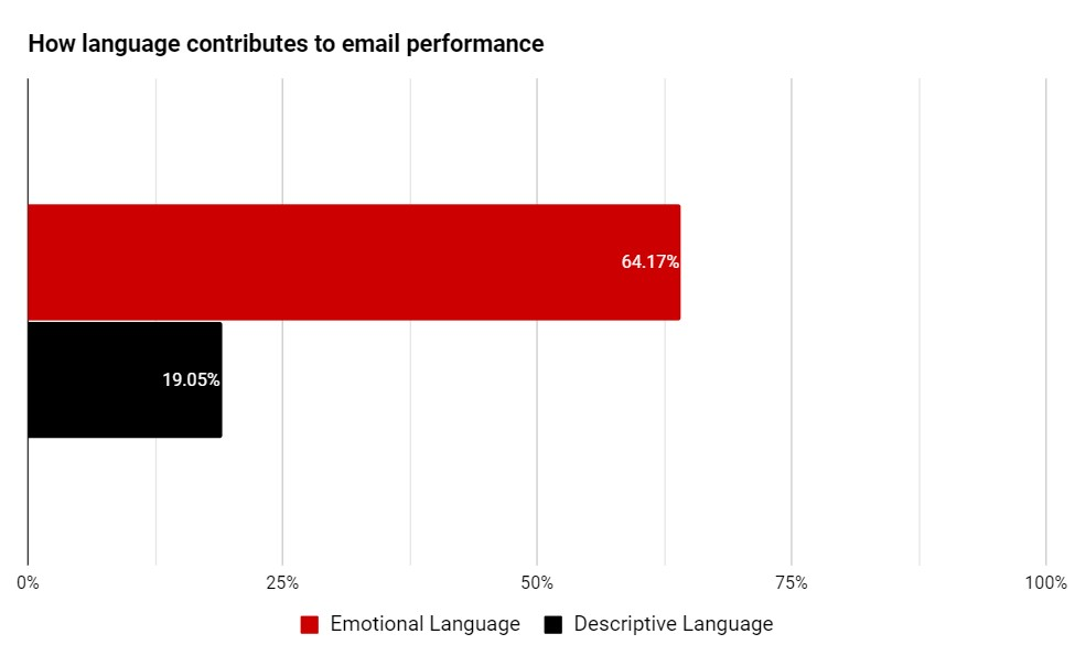 the emotional language itself really benefits marketing campaigns