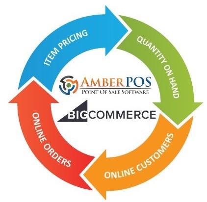 AmberPOS integrates with BigCommerce