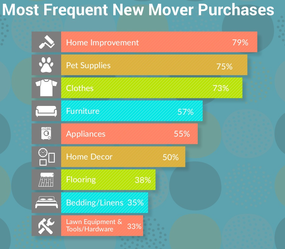 Most frequent new mover purchases