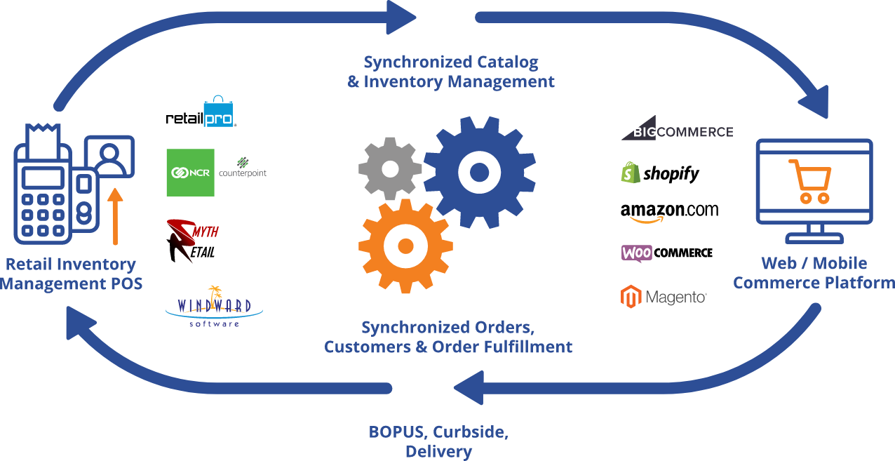 Why integrate e-commerce platforms and POS systems?