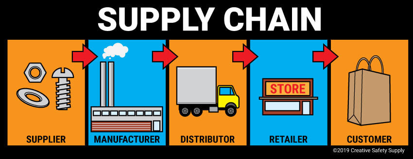 Supply chain integration in omnichannel inventory management in POS