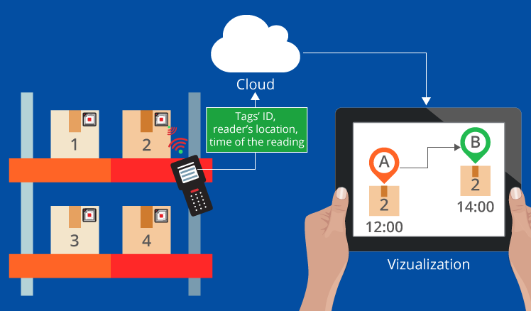 Use cloud-based inventory management system