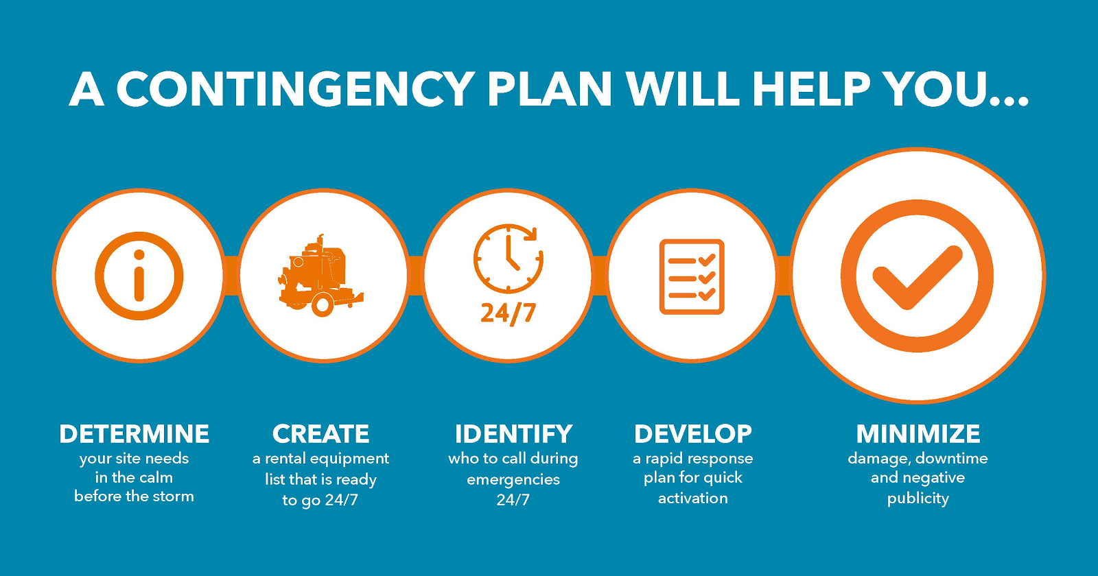 Creation of the contingency plan