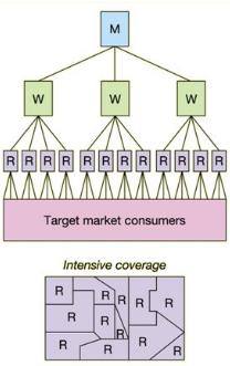 retail distribution: intensive distribution