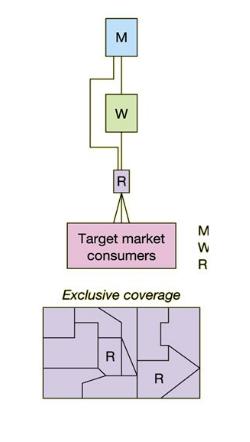 Retail Distribution: exclusive distribution