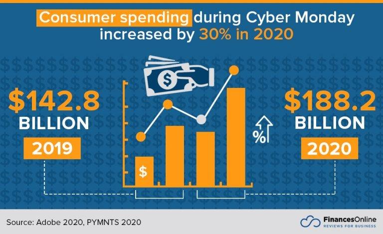 Customer spending