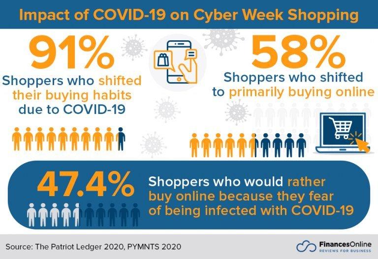 Epidemic Shopping