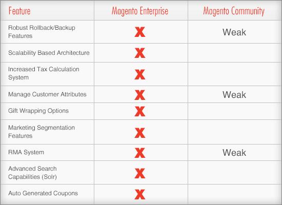 Magento Edition's feature comparison