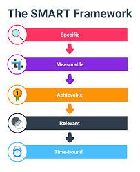 The SMART Framework
