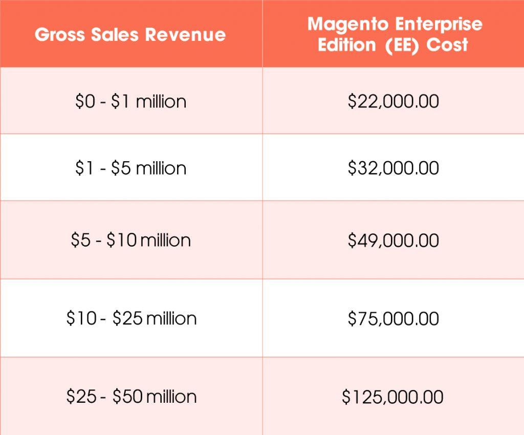 Magento Enterprise Edition Price