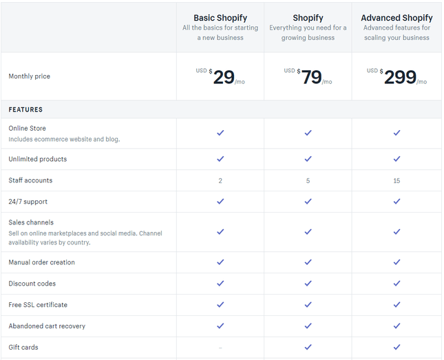 Shopify pricing plans