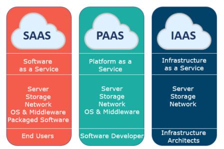 3 major kinds of cloud computing services